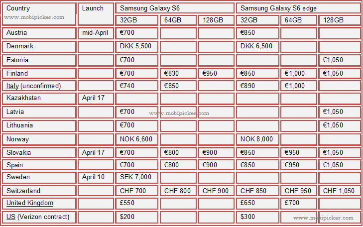 samsung galaxy s6, s6 edge, price in sweden, italy, finland, norway, uk, asutria, denmark, spain