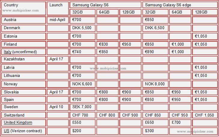 samsung galaxy s6, s6 edge, price in sweden, italy, finland, norway, uk, asutria, denmark, spain