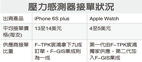 iphone 6s plus to get force touch