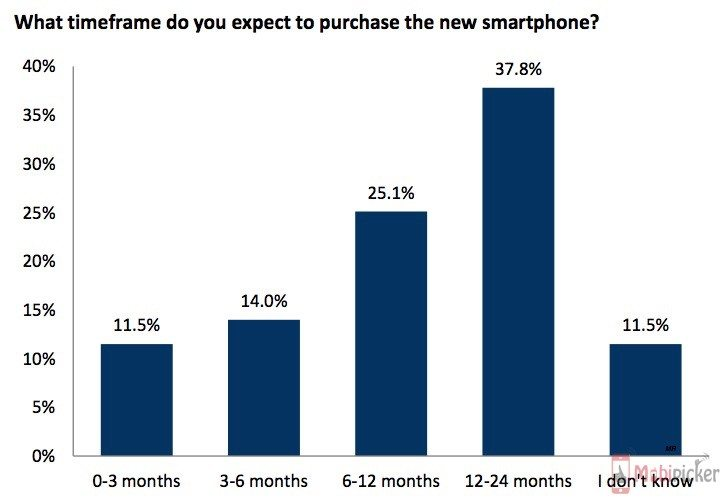 iPhone 6S survey
