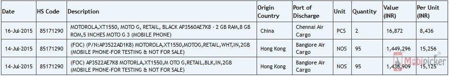 moto g 3rd gen, import details, india, testing