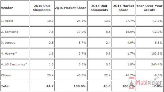 global tablet market
