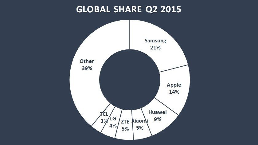 Global-Market-Share-Q2-15-Counterpoint-840x472