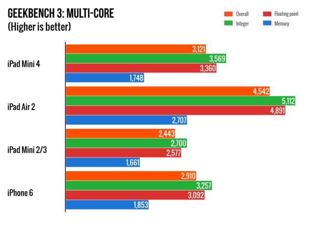 ipad mini 4, apple, ipad, benchmark tests, ipad mini 4 benchmark test,