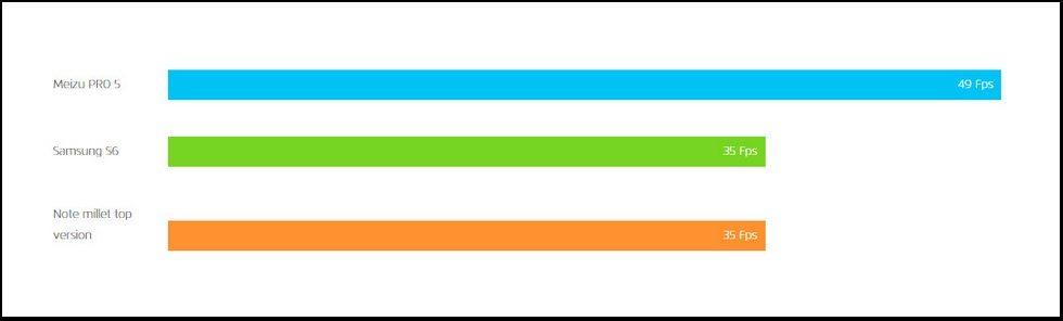meizu pro 5 gfxbench results