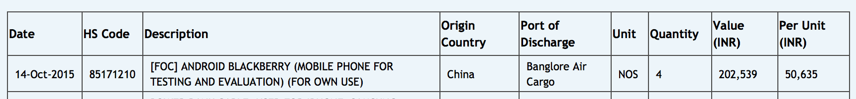 blackberry priv, india import, price