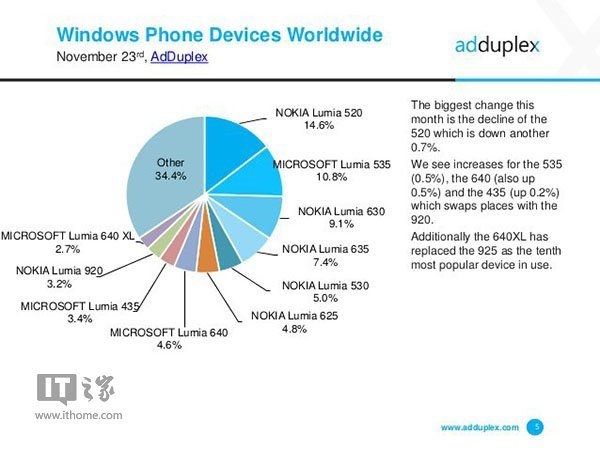 lumia 520, lumia phones inforgraphic, adduplex