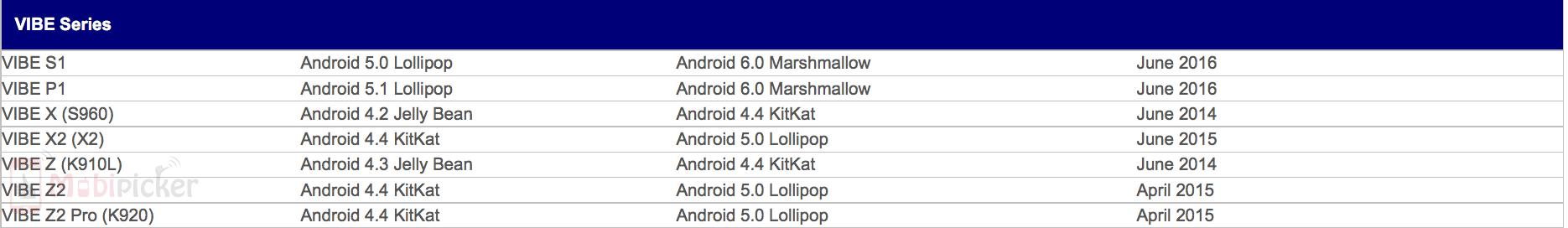 Marshmallow Update - Lenovo K3 Note, A7000, Vibe S1, P1 | MobiPicker