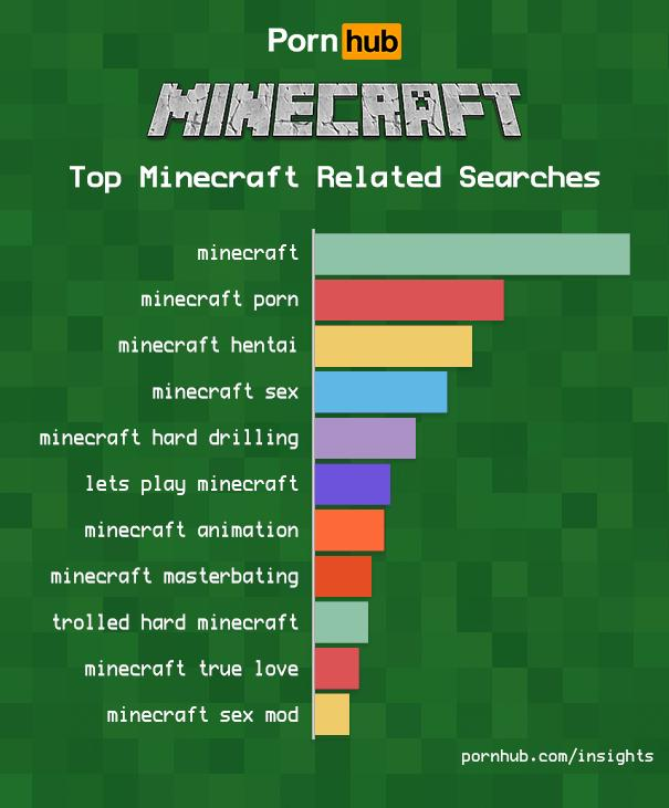 minecraft search on pornhub