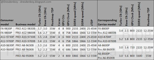 More-AMD-Bristol-Ridge-OPNs-dresdenboy-1