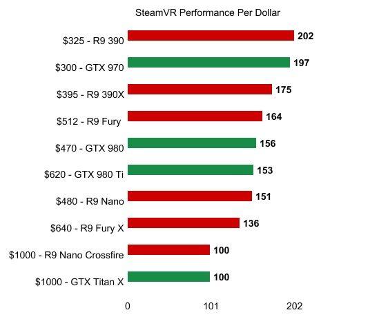 SteamVR-Performance-per-dollar-Test-benchmark-AMD-Nvidia
