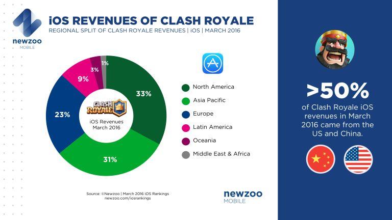 Clash Royale Earnings