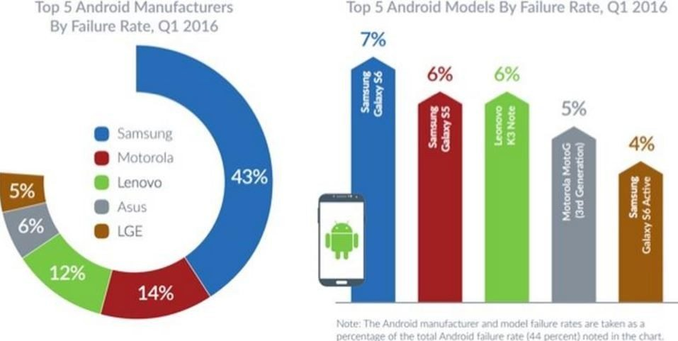Android failure rate