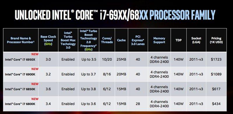 Intel Broadwell-e map