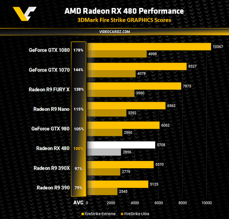 AMD-Radeon-RX-480-3DMark-Fire-Strike-2