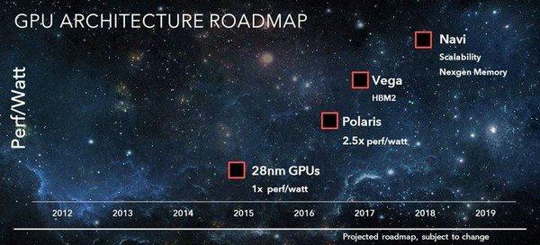 AMD Radeon Vega Roadmap