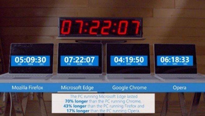 Google Chrome, Microsoft Edge battery test