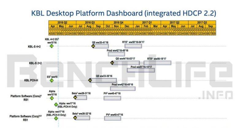 Intel-Kaby-Lake-Processor-Roadmap-900x506