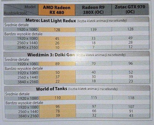 RX 480 Gaming benchmark 1