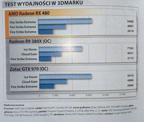RX 480 Gaming benchmark 2