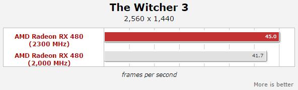 RX 480 OC game benchmark