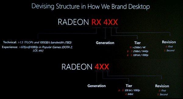 RX 480 naming pattern