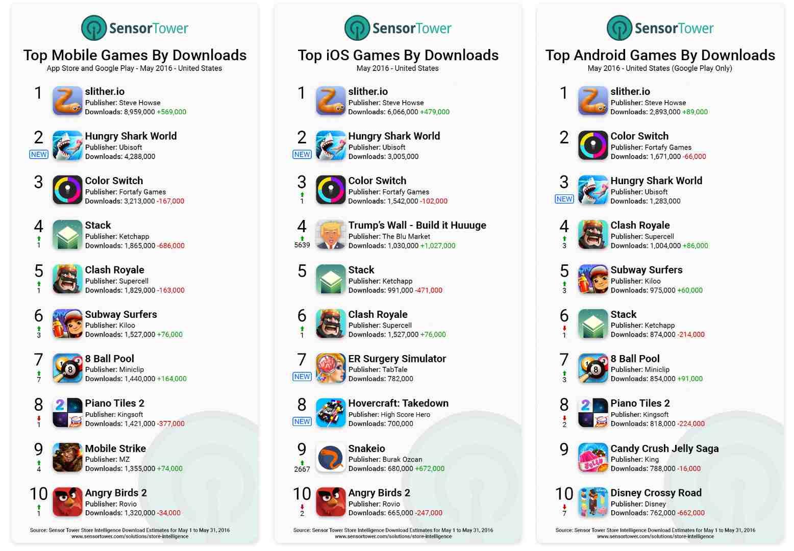 Charts On Google Play