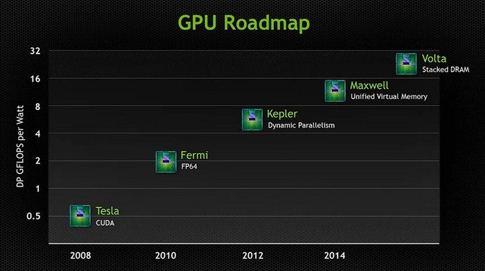 Nvidia Roadmap Volta