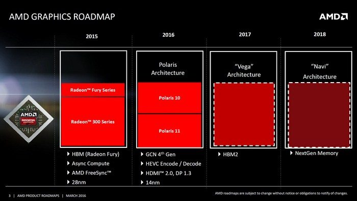 Vega 10, AMD roadmap