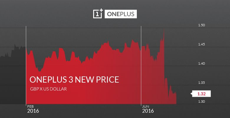 oneplus 3 price increase