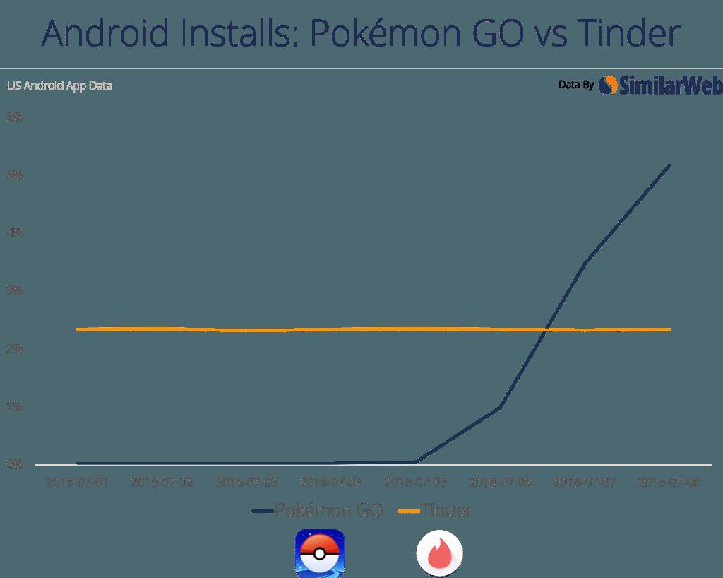 pokemon go vs tinder graph