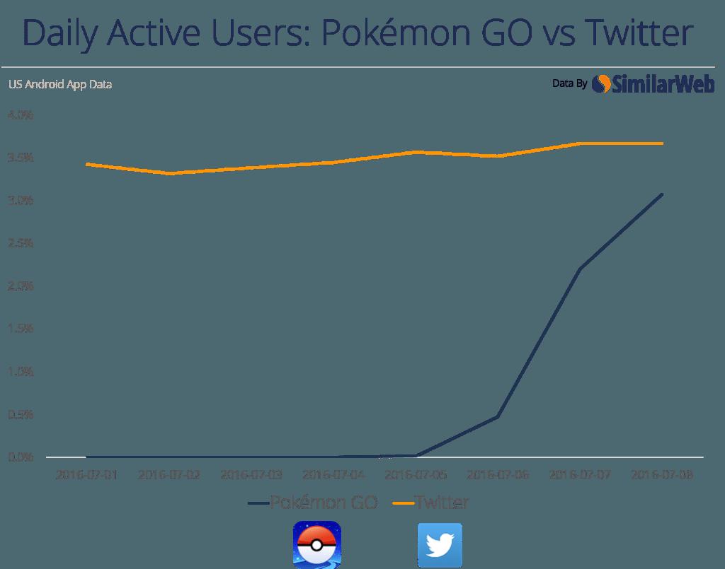 pokemon go vs twitter graph