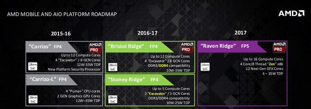 AMD Zen Roadmap