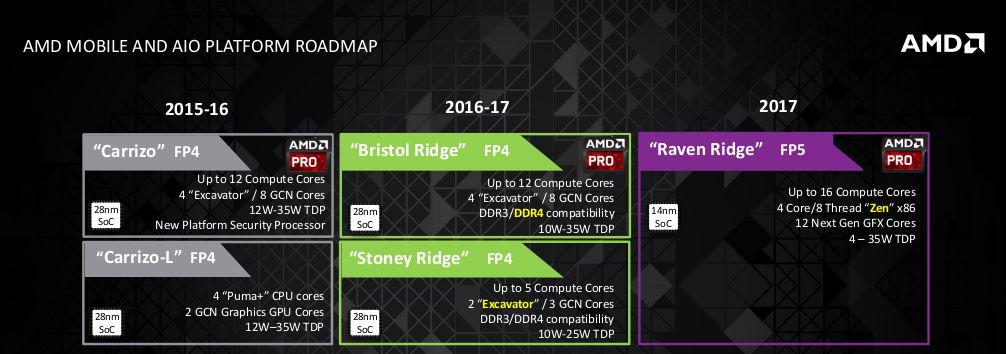 AMD Zen Roadmap