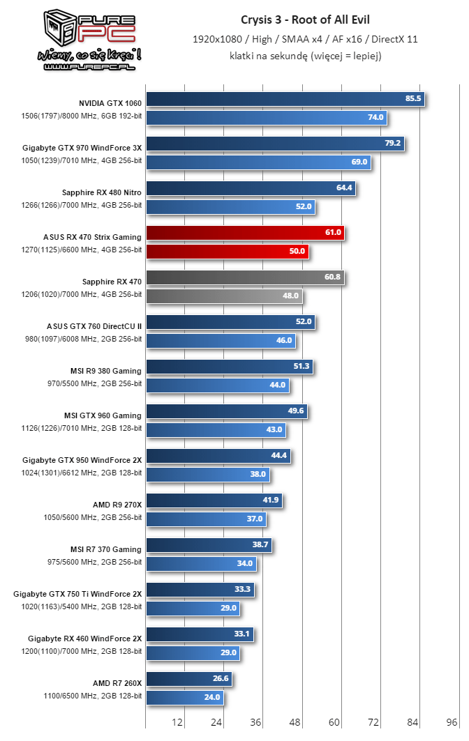 Crysis 3 Benchmark (Image source: Videocardz.com)