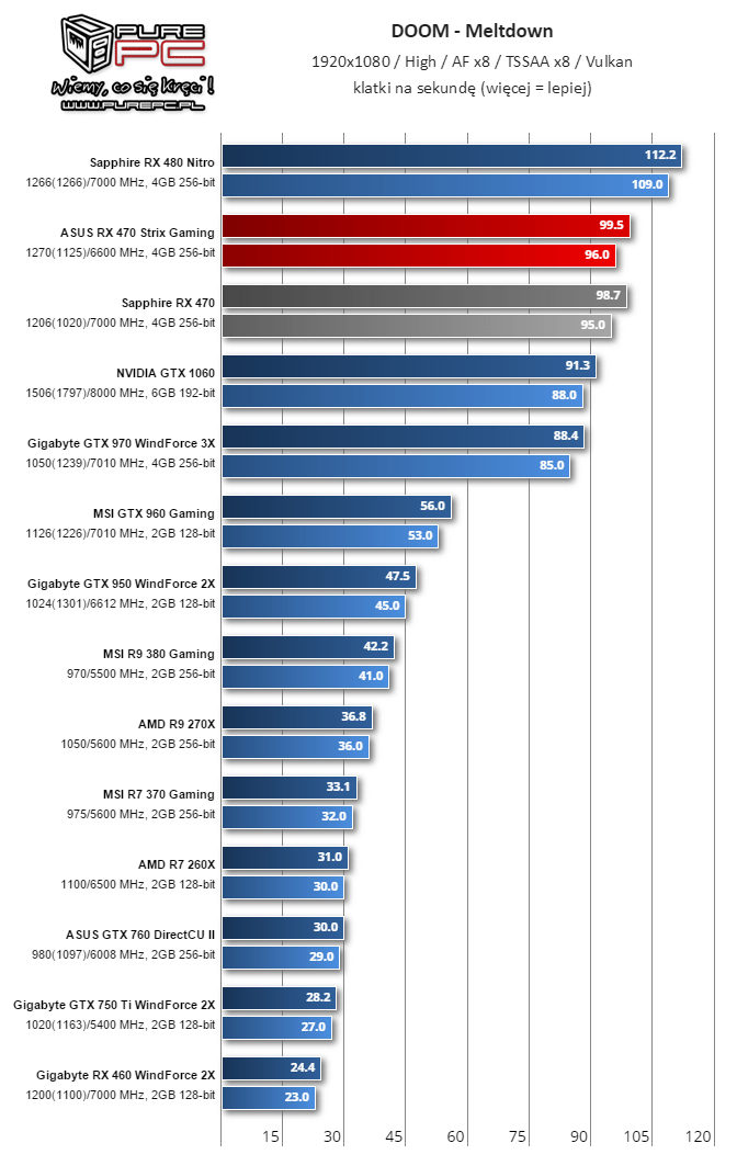 Doom Benchmark (Image source: Videocardz.com)