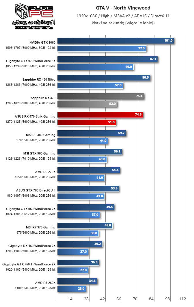 GTA 5 Benchmark (Image source: Videocardz.com)