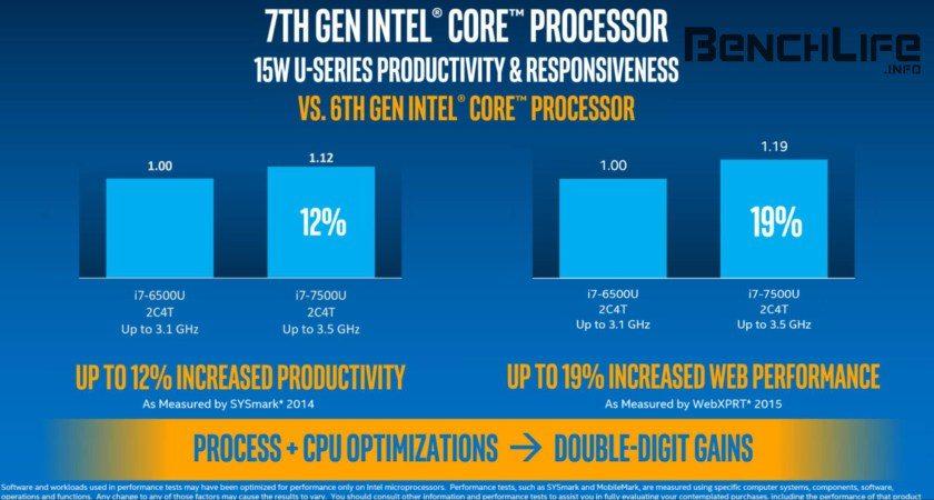 Intel Kaby Lake processors (4)