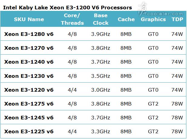 Kaby Lake Xeon processor lineup