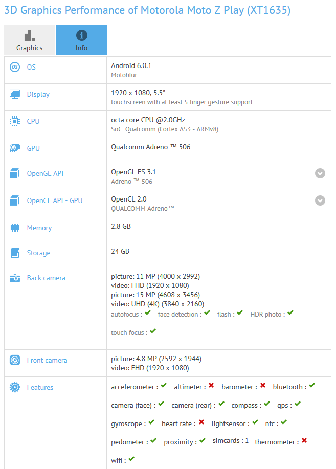 Moto Z Play Specifications Leaked on GFXBench, a Decent ...