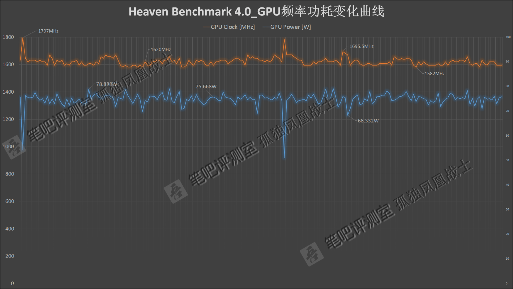 Heaven Benchmark 4.0 (Image source: Videocardz.com