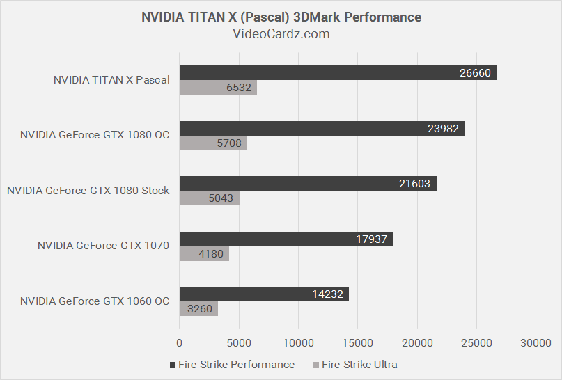 NVIDIA-TITAN-X-Pascal-3DMark-Performance