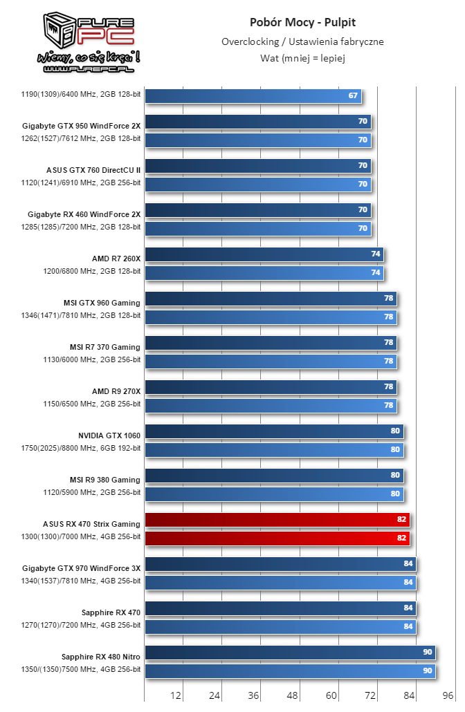 Desktop Overclocking/Desktop Factory Settings (Image source: Videocardz.com)