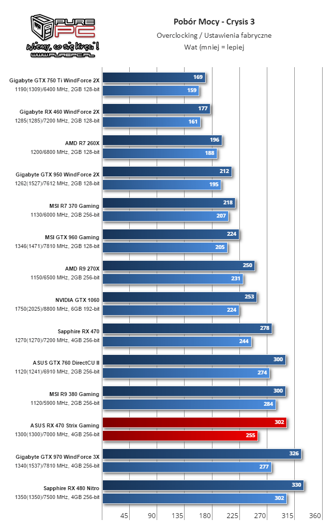 Overclocking in Crysis 3/ factory settings in Crysis 3 (Image source: Videocardz.com)