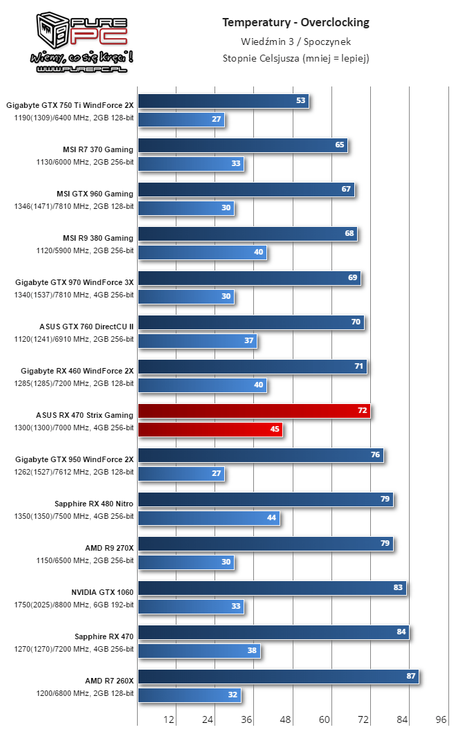 GPU Temperature Overclocking Witcher 3/Idel (image source: Videocardz.com)