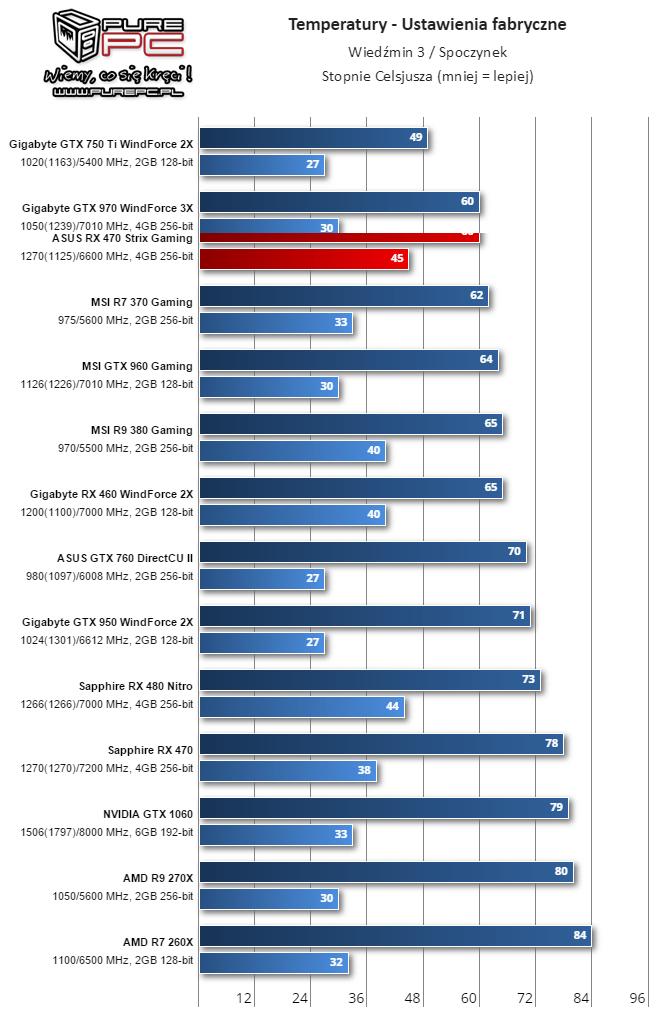 GPU Temperature Factory settings Witcher 3/ idle (Image source: Vidoecardz.com)