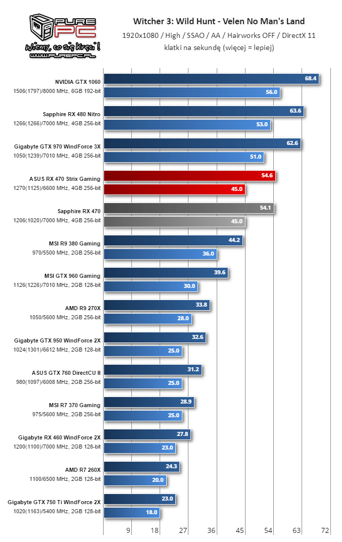 Witcher 3 Benchmark (Image source: Videocardz.com)