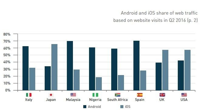iOS versus Android share of web Traffic