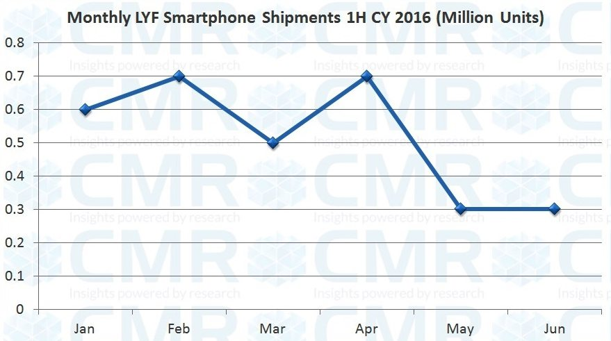 cmrs-india-lte-devices-report-2q-cy-2016_fig1