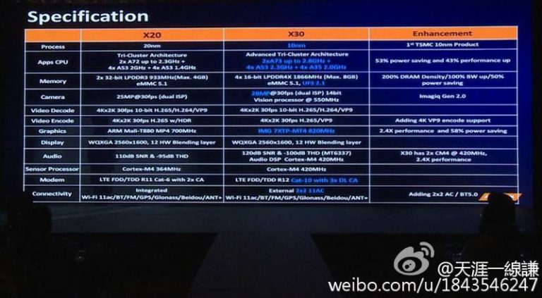MediaTek Helio X30 Deca-Core SoC With Up To 8GB RAM Support Announced